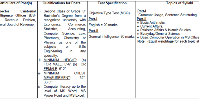 fpsc syllabus for customs intelligence inspector 2019 - HelpNow pk